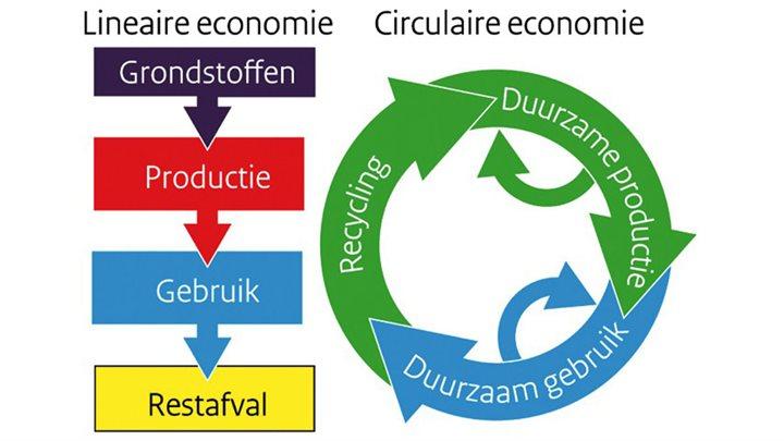 De Circulaire Economie: wat is dat en waarom is het nodig ?